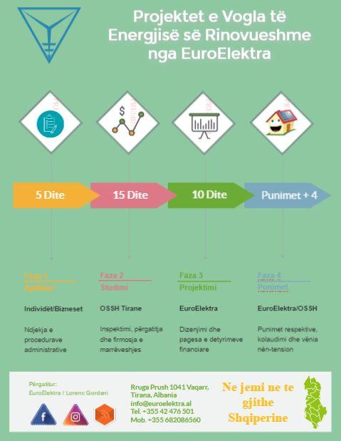 Projektet e Vogla të Energjisë së Rinovueshme nga EuroElektra!   EuroElektra lancion instalimin e projekteve te vogla të energjisë së rinovueshme për familjet dhe biznese.   #Albania #BE #Energji #ESCO #Investime #Lorenc Gordani #OSHEE #PV #Regulation #REM #WB6