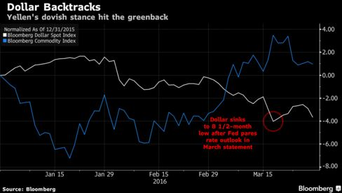 Yellen Spurs Global Stock Rally as Dollar Tumbles for Second Day - Bloomberg