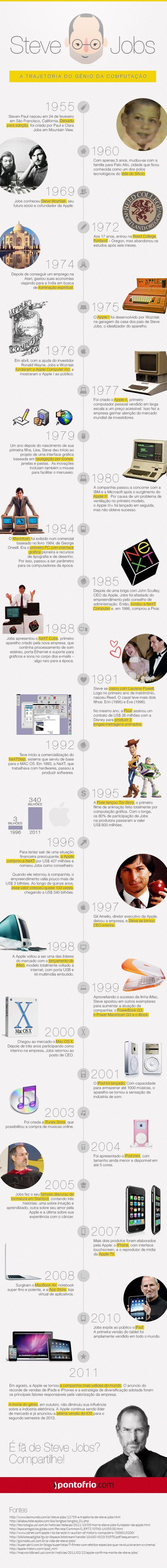 Infográfico - Steve Jobs - A trajetória do gênio da computação