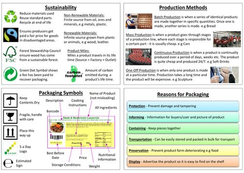Aqa Product Design A Level Revision Guide