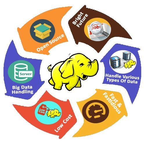 Enroll Know for Advanced Big Data & Analytics Training in Big Data & Hadoop, Data Visualization & Descriptive Analytics, Data Science & Predictive Analytics in Delhi | NCR