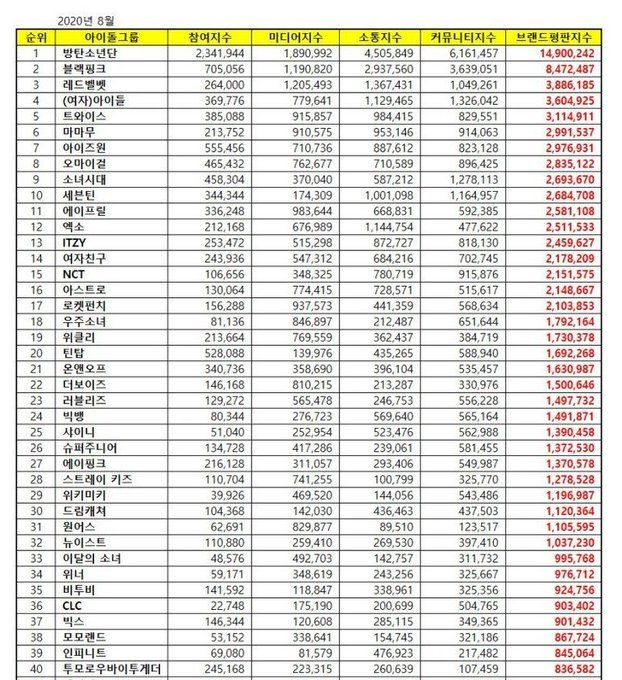 200822 Txt Ranks 40 For Idol Group Brand Reputation Ranking Of August Music Indieartist Chicago Txt Idol Brand Reputation