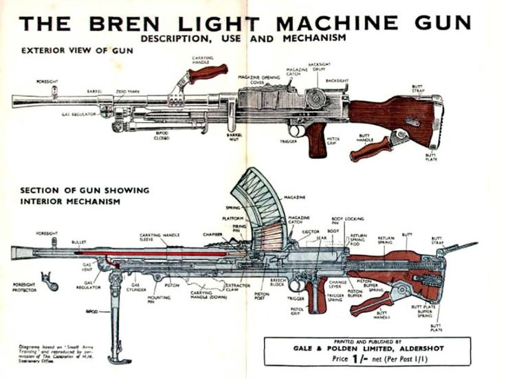Bren Gun Schematic | Reminiscing | Pinterest