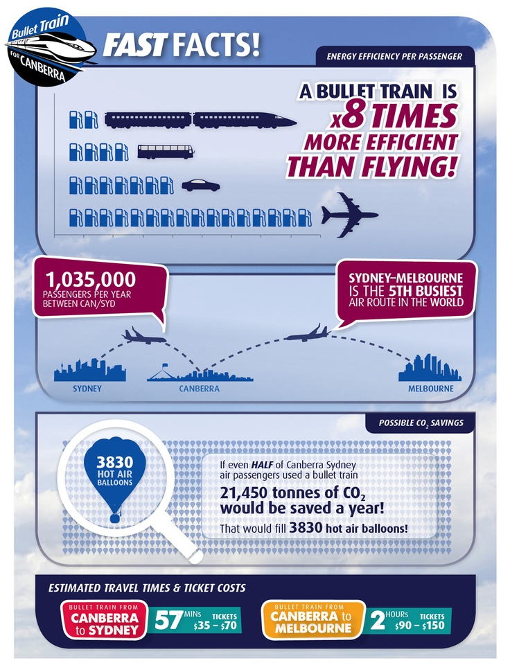 Bullet Train for Canberra - Fast Fact!