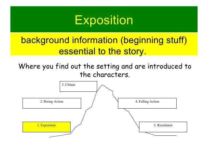 what does the exposition of a story mean