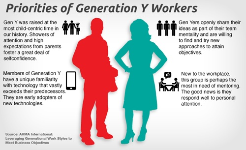 Infographic - Priorities of Generation Y Workers #geny # ...