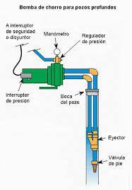 Resultado de imagen para medidas de tanque de agua