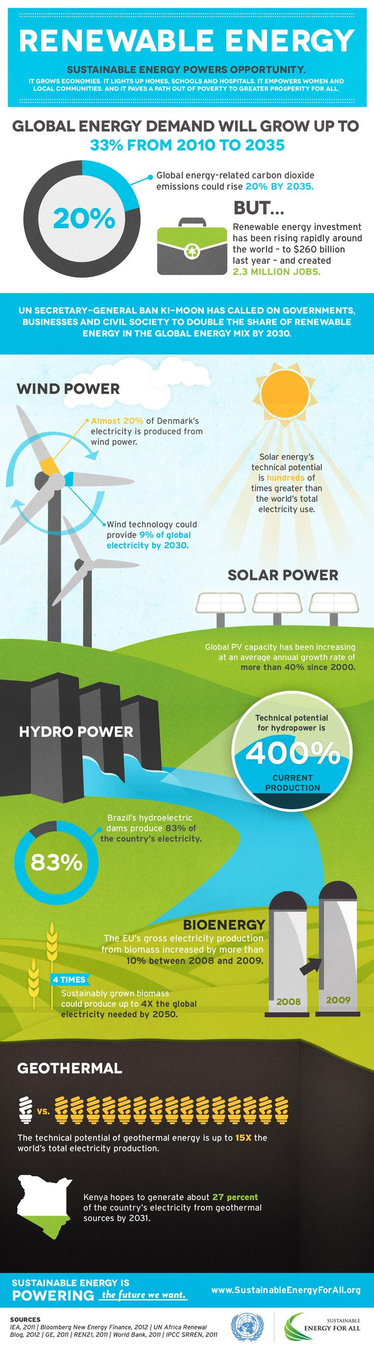 Sustainable Energy Power Opportunities, Global Energy Demand will grow up to 33% from 2010 to 2035.