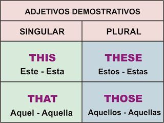 Adjetivos Demostrativos – THIS, THAT, THESE, THOSE | Aprender Inglés Fácil                                                                                                                                                      Más