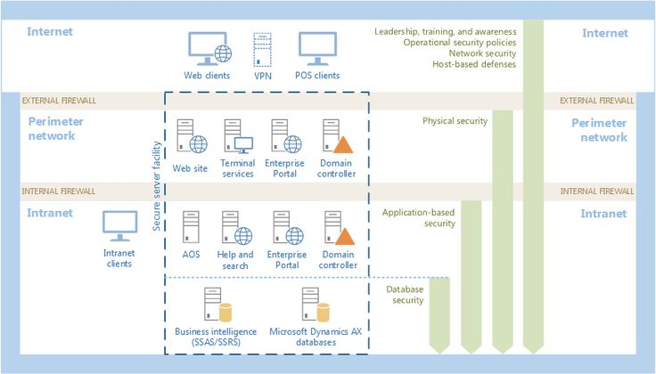 The Microsoft Dynamics system topology example with a layered defence that applies the most resources to the most valuable assets. Countermeasures to security threats