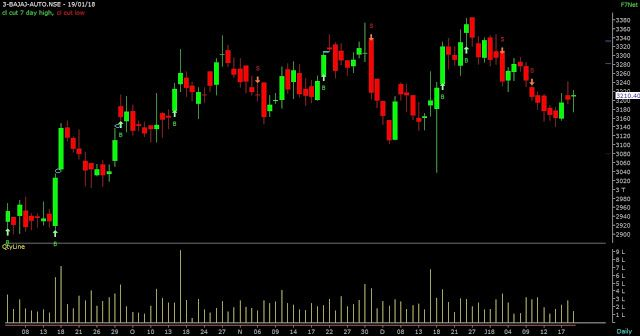 Stock Market  blogs:   BAJAJ AUTO  stock started moving from level 3...