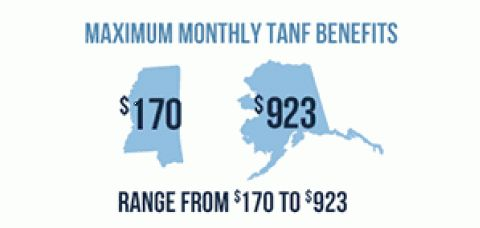 Icon showing Maximum Monthly TANF Benefits to a Family of 3 Range from $170 to $923 Across States