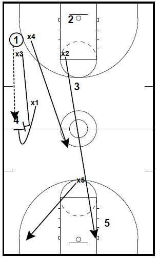 """Some thoughts on pressing philosophy and a couple of drills to work on your presses. The philosophy and drills are from Trey Watts eBook """"Meet the Press"""" For more information about that eBook and the Hybrid Princeton Offense eBook that…Read more →"""