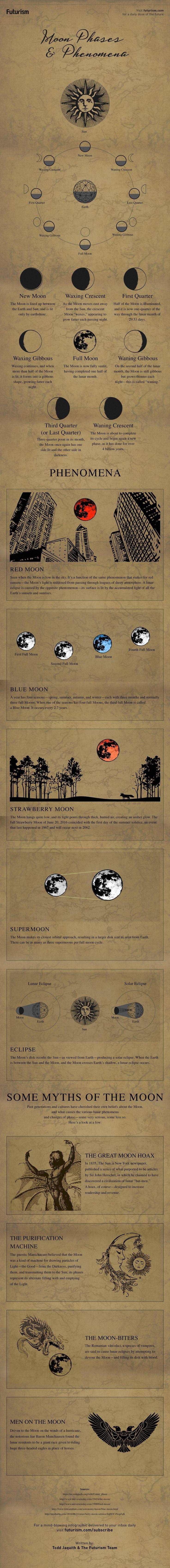 Moon phases and phenomena