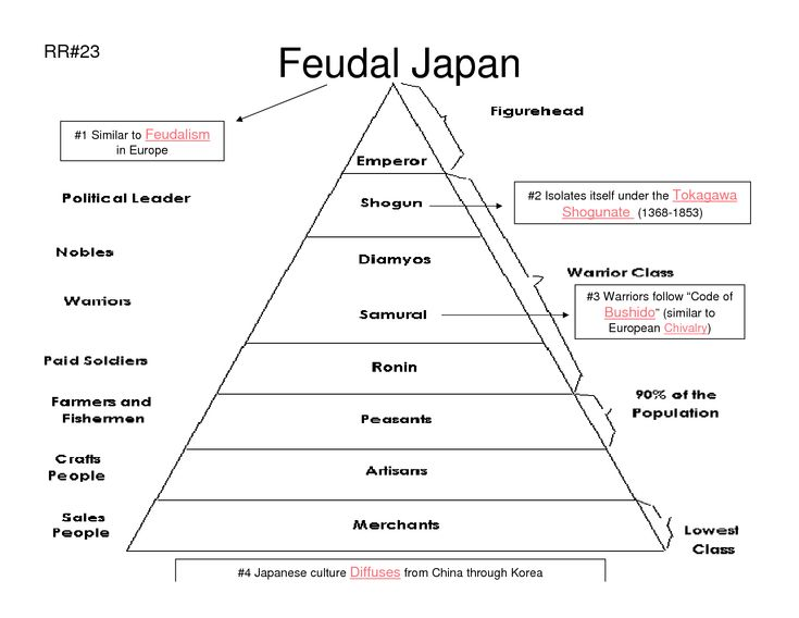 the system and structure of feudalism In this feudal system, the king awarded land grants or fiefs to his most important nobles, his barons, and his bishops, in return for their contribution of soldiers for the king's armies at the lowest echelon of society were the peasants, also called serfs or villeins.