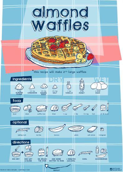 Almond Flour Waffle {visual} recipe