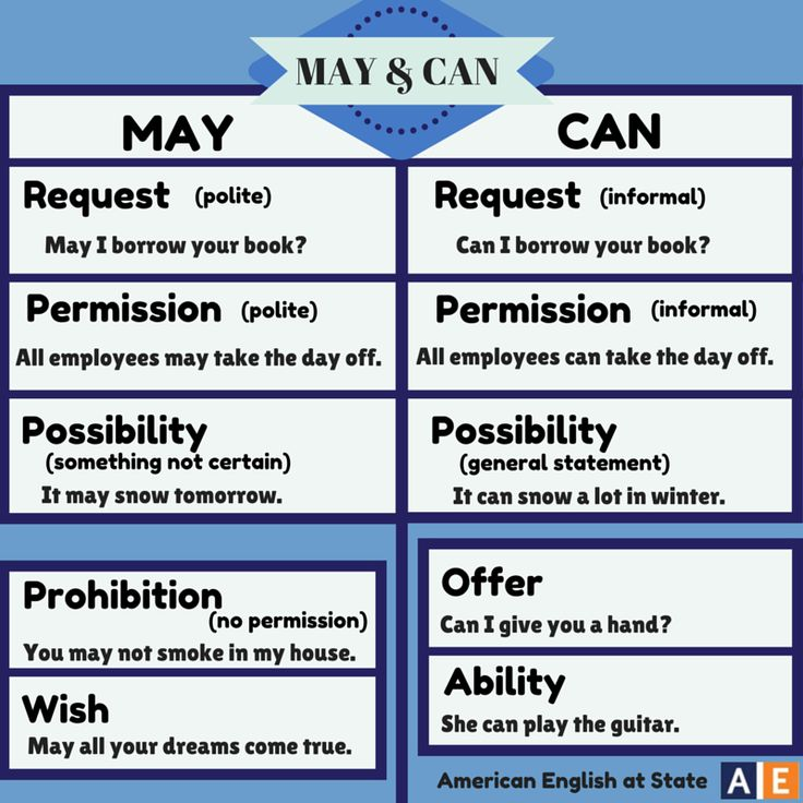 """""""Learning modal verbs in English can be difficult at times. That's why it's time for Modal Verb Monday! We have already posted about the modal verbs """"may"""" and """"can,"""" but check out this graphic that shows the uses of these two modal verbs side by side. Can you suggest a modal verb for next Monday?"""" #AmericanEnglish Credit: American English At State"""