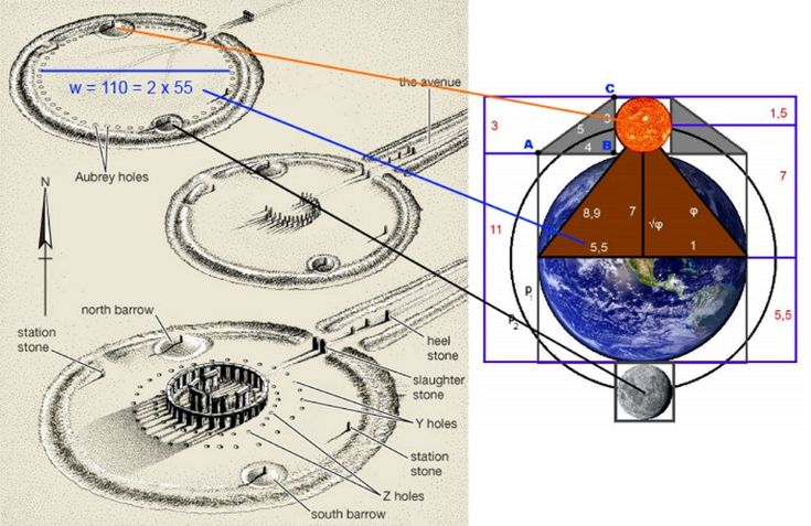 This Geometry has created all the life here on Earth, and even more it now explains the geometrical shapes of the sacred places (such as the Stonehenge) and even some codes of Scripture (e.g. Sefer Yetzirah).