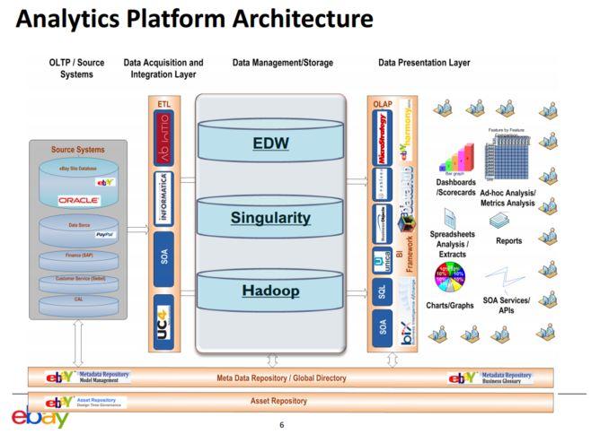 Best DataArchitecture Images On Pinterest Data Architecture - Netezza architecture