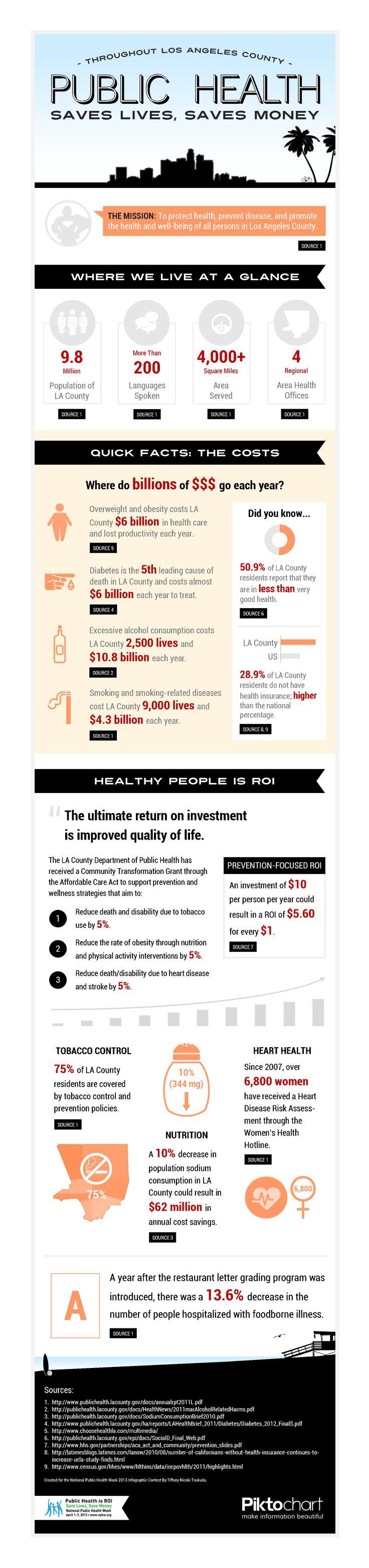 Infographic Health…