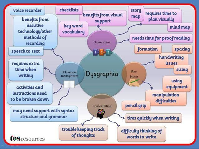 Dysgraphia | Mid North Coast Twice Exceptional