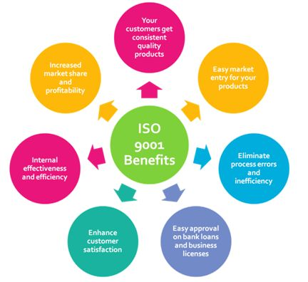 ISO 9001 is that the name of a certificate (Standard) that outlines the wants a company should maintain in the equality system for ISO 9001 certification . There are a unit many completely different documents in the ISO 9000 family of standards,