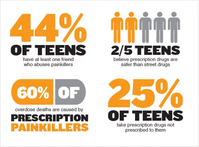 abuse info drug teen