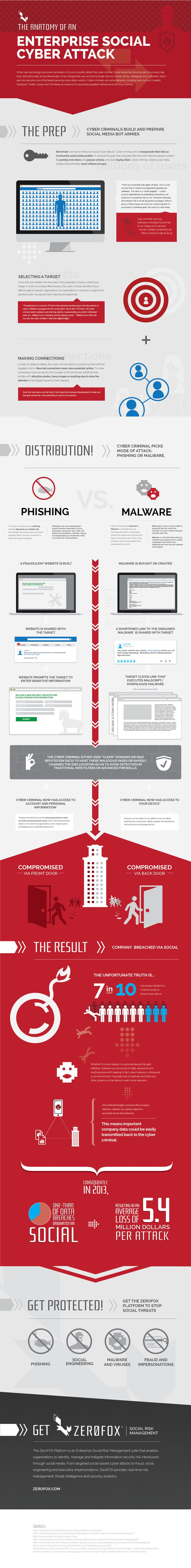 Infographic: The Anatomy of an Enterprise Social Cyber Attack #infographic #hacking #malware