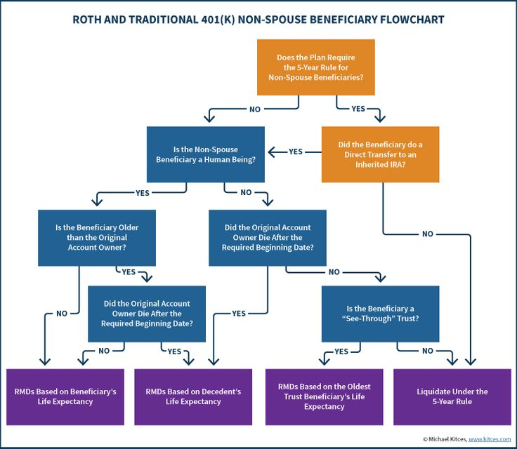 Roth And Traditional 401(k) Non-Spouse Beneficiary Flowchart To Inherited IRA Stretch