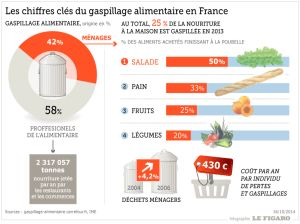 201442_gaspillage_alimentaire