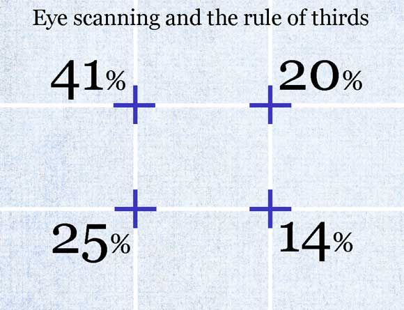 Understanding the rule of thirds philosophy, when designing web sites.