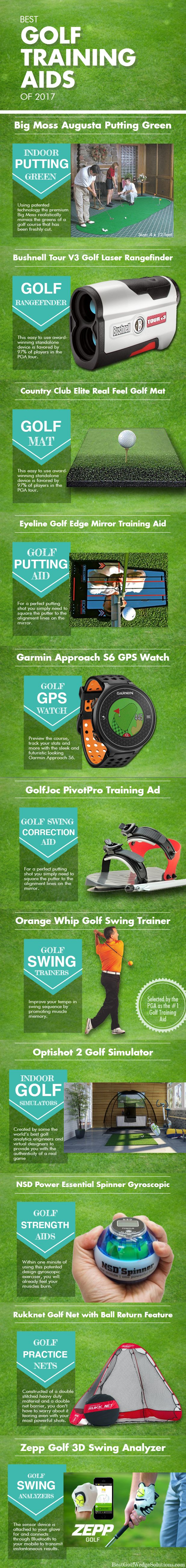 Best Golf Training Aids of 2017 Infographics. With any of these products, you will be able to focus on and improve certain areas of your play that you feel are lacking. You will be well on your way to being the golfer you want to be through practice. http://bestgolfwedgesolutions.com/13-best-golf-training-aids-for-beginners-that-work/ #bigmoss #golf #orangewhip #garmin #golfquotes #golftips #bushnell #golfjoc #garmin #zepp #pga