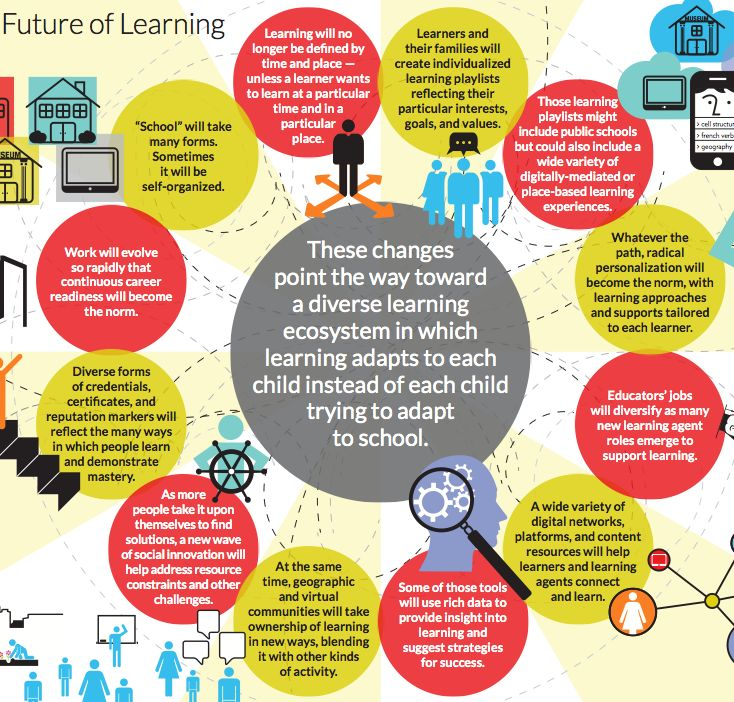 What the Future of Learning Might Look Like | Infographics | Pinterest | Future, Knowledge management and Learning
