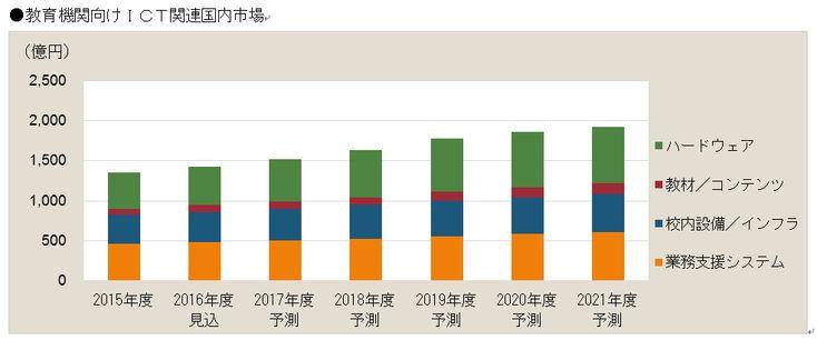 教育機関向けICT市場は2021年度に約2000億円、富士キメラ総研調べ | ICT教育ニュース