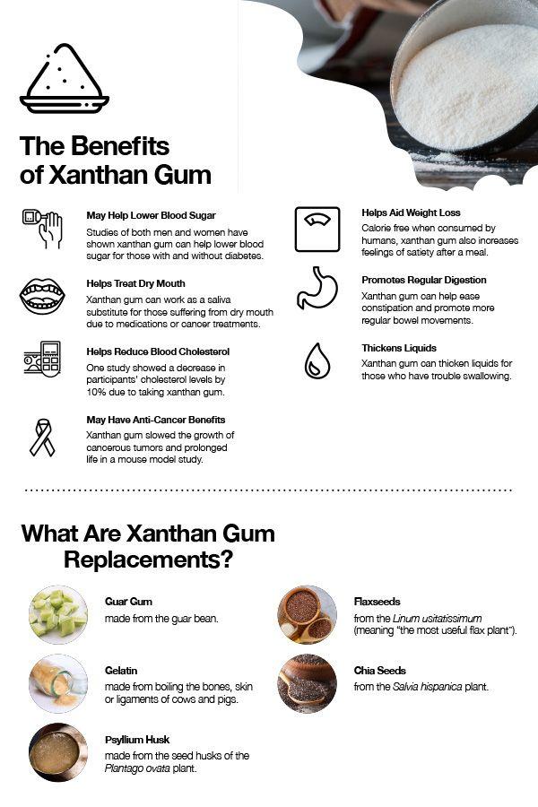 xanthan gum anti inflammatory diet
