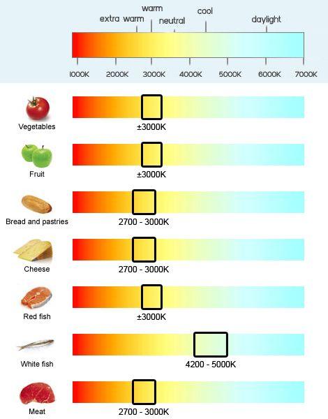 Overview light colour temperature food