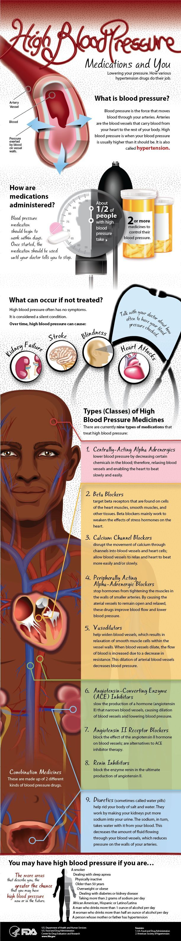High Blood Pressure Medications and You: Infographic. Lowering your pressure. How various hypertension drugs do their job.