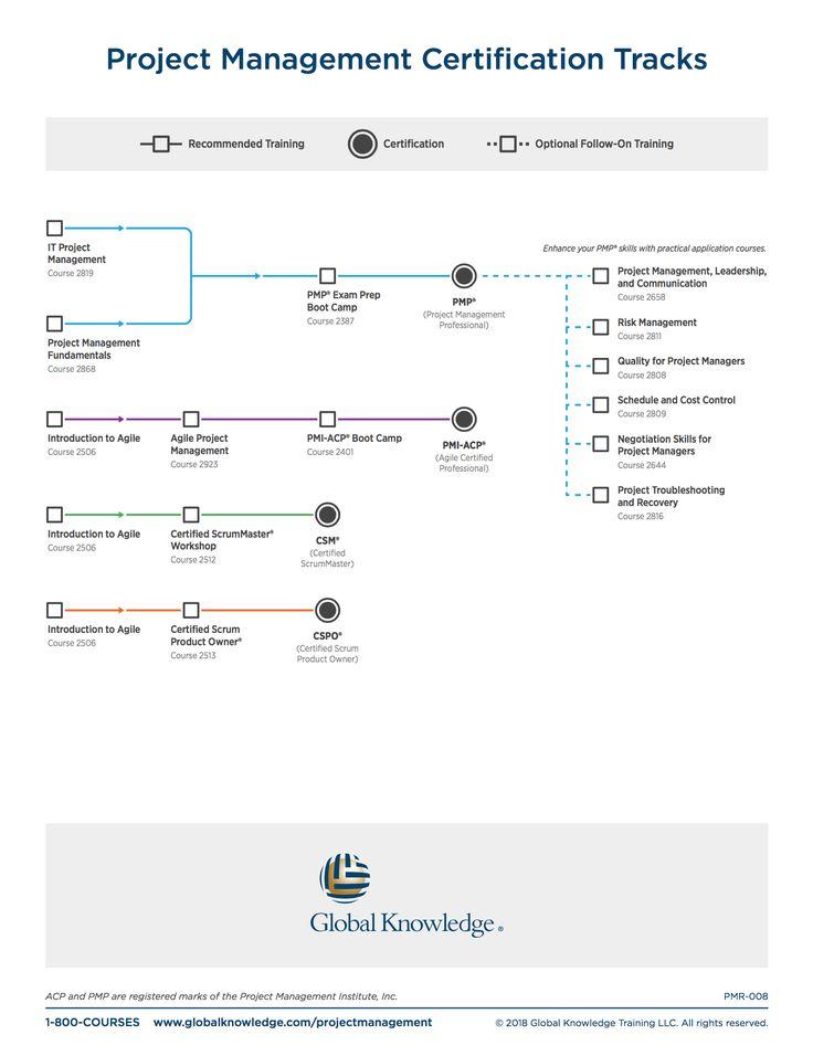 Project Management Certification Tracks