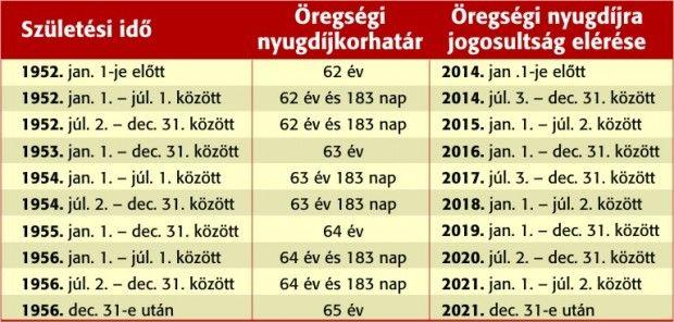 Nyugdíjkorhatár 2015: Ki vonulhat nyugdíjba 2015-ben?