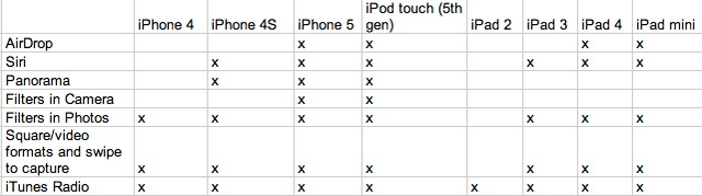 6.11.13 - iOS7 new features - device support matrix courtesy of Gizmodo