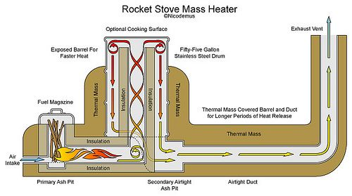 Rocket Stove: Ideas, Rockets Mass Heater, Rocket Stoves, Homesteads, Alternative Building, Rockets Mass Stove, Rockets Heater, Love Letters, Rockets Stove Mass Heater