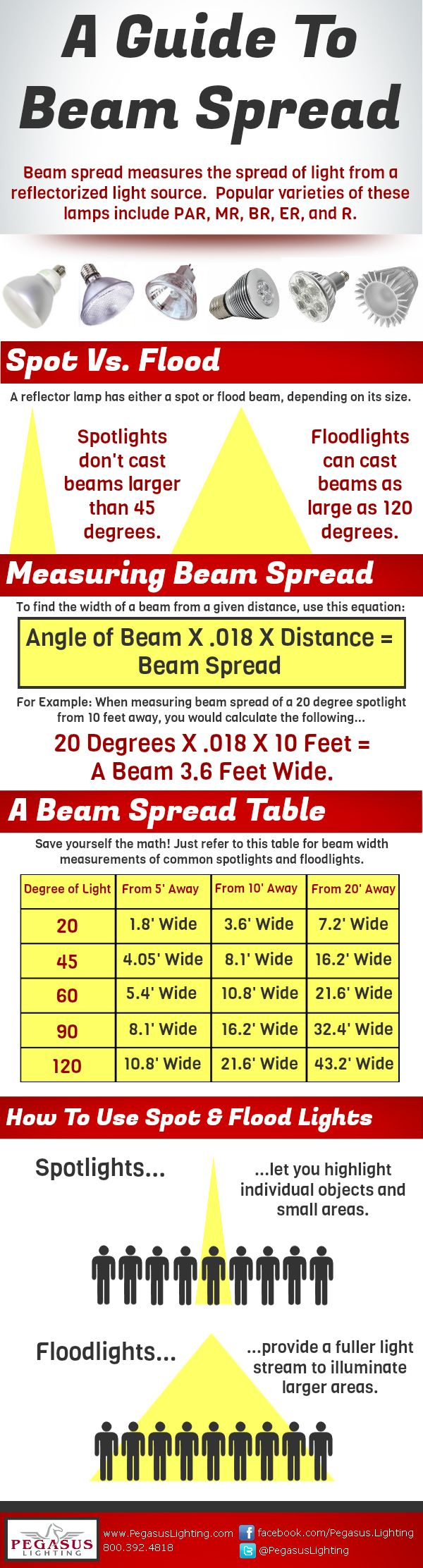 Different Types of Lamp Beam Spreads
