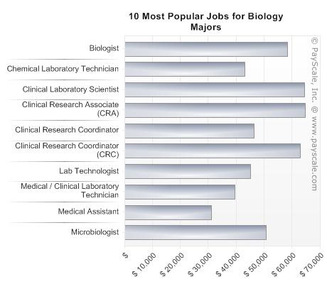 Different biology majors?!?!?!?!?