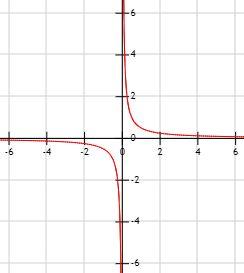 gráfica de la función racional f(x) = 1/(2·x)