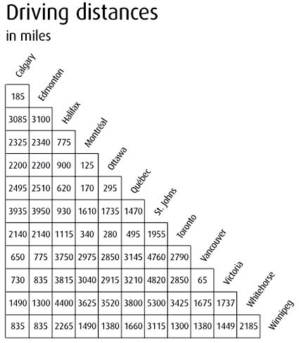 mileage chart excel