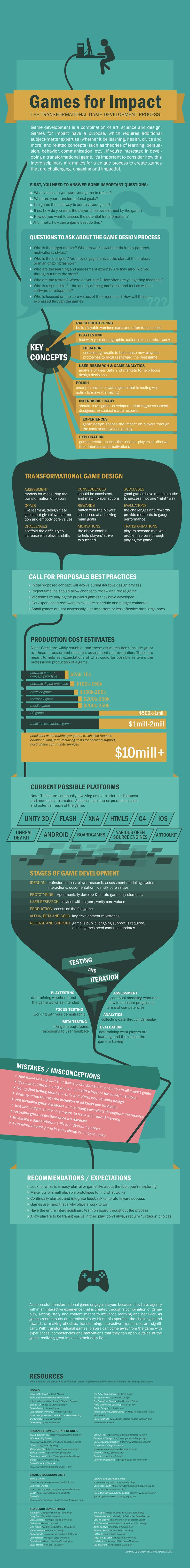 Games for Impact: The transformational game development process #gaming #gbl