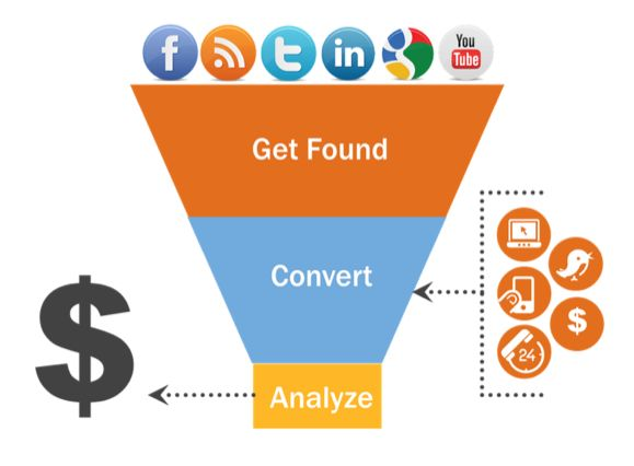Rezultatele căutării de imagini Google pentru http://www.getfocusedconsulting.com.au/wp-content/uploads/2012/03/Inbound-Marketing-Lead-Generation-Funnel.png