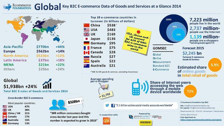 9 best global ecommerce images on pinterest e commerce infographic global ecommerce data for 2014 from the ecommerce foundations global b2c e fandeluxe Choice Image
