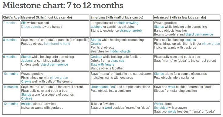 1 month old milestone chart