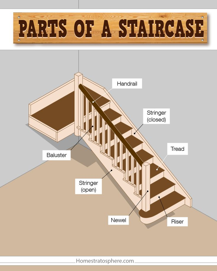 Parts of a staircase illustrated chart.